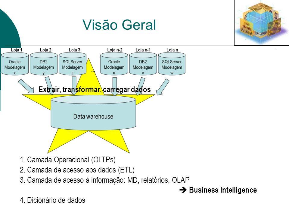 Visão Geral Extrair, transformar, carregar dados 1. Camada Operacional (OLTPs) 2. Camada de acesso aos dados (ETL) 3. Camada de acesso à informação: M
