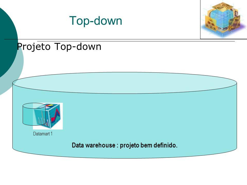 Data warehouse : projeto bem definido. Top-down Projeto Top-down Datamart 1