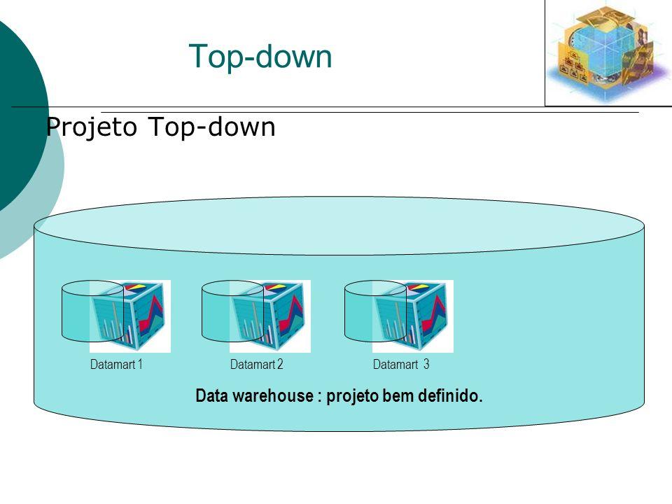Data warehouse : projeto bem definido. Top-down Projeto Top-down Datamart 1Datamart 2Datamart 3