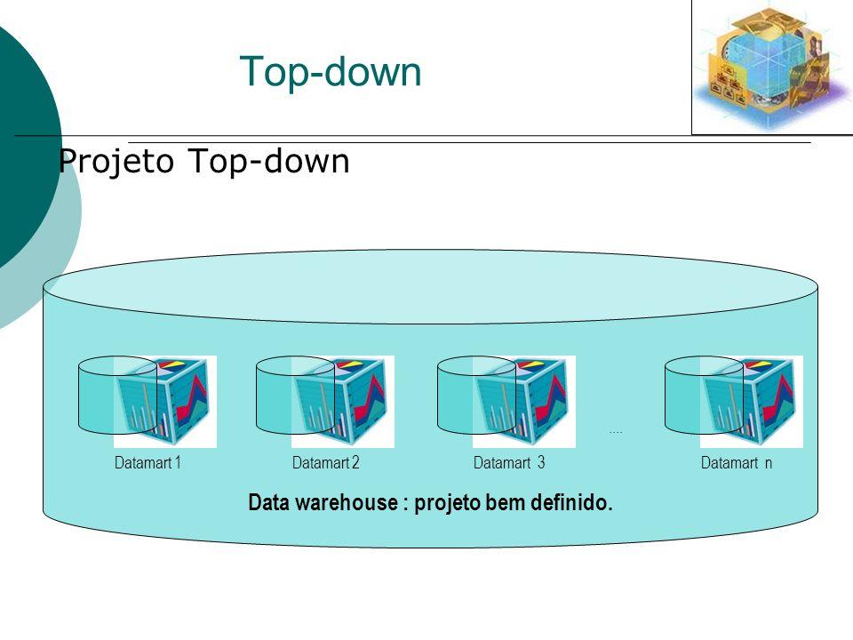 Data warehouse : projeto bem definido. Top-down Projeto Top-down Datamart 1Datamart 2Datamart 3.... Datamart n