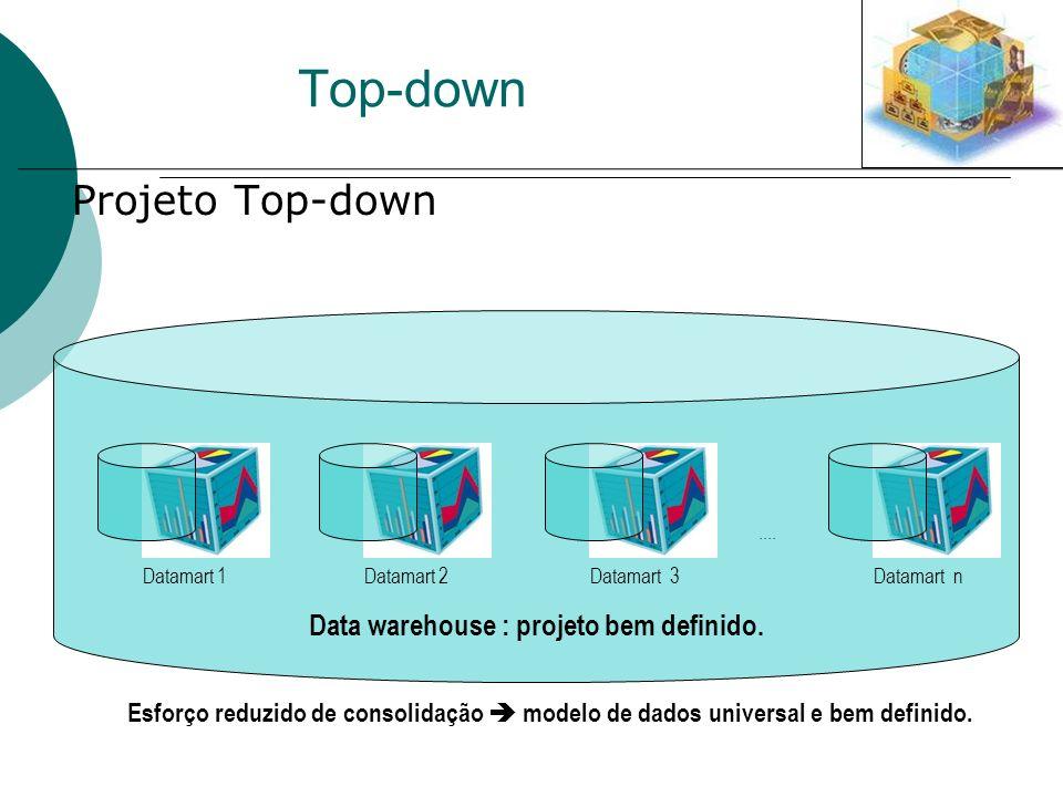 Data warehouse : projeto bem definido. Top-down Projeto Top-down Datamart 1Datamart 2Datamart 3.... Datamart n Esforço reduzido de consolidação modelo