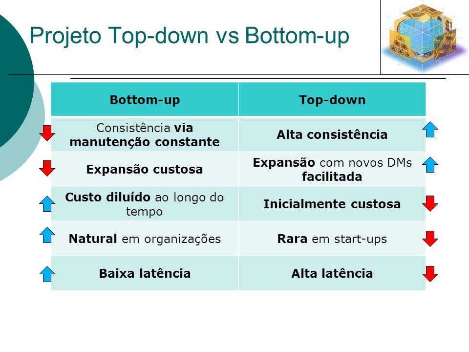 Projeto Top-down vs Bottom-up Bottom-upTop-down Consistência via manutenção constante Alta consistência Expansão custosa Expansão com novos DMs facili