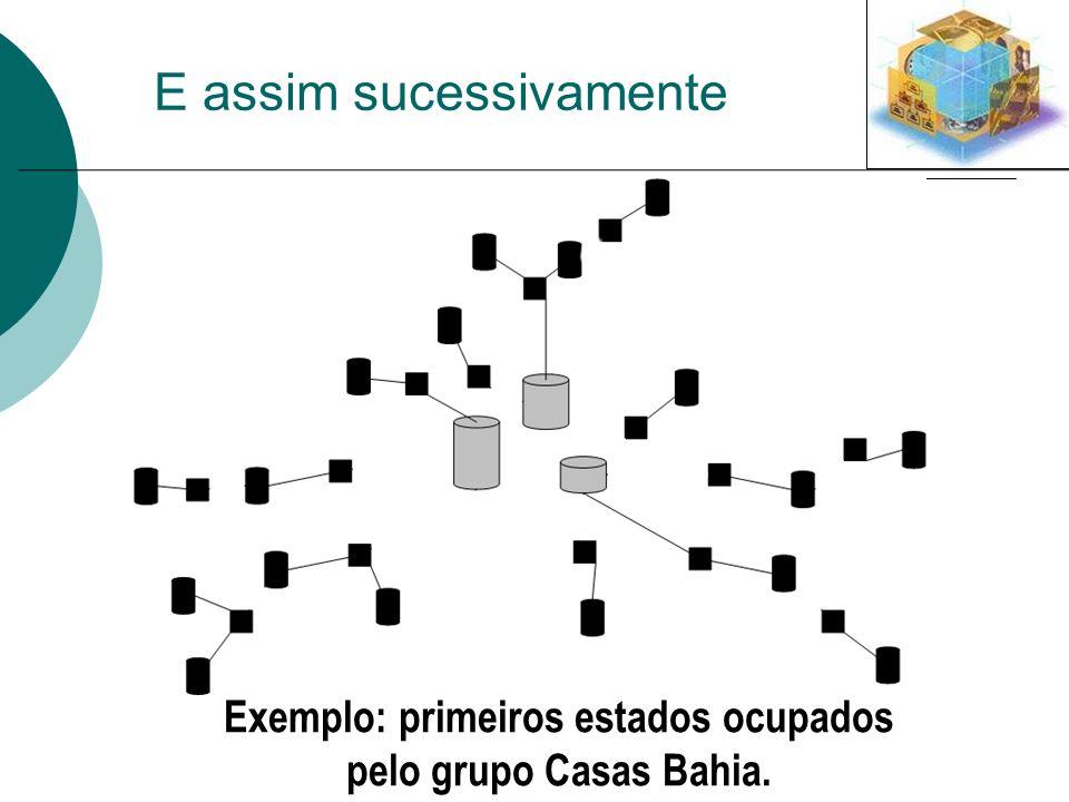 E assim sucessivamente Exemplo: primeiros estados ocupados pelo grupo Casas Bahia.