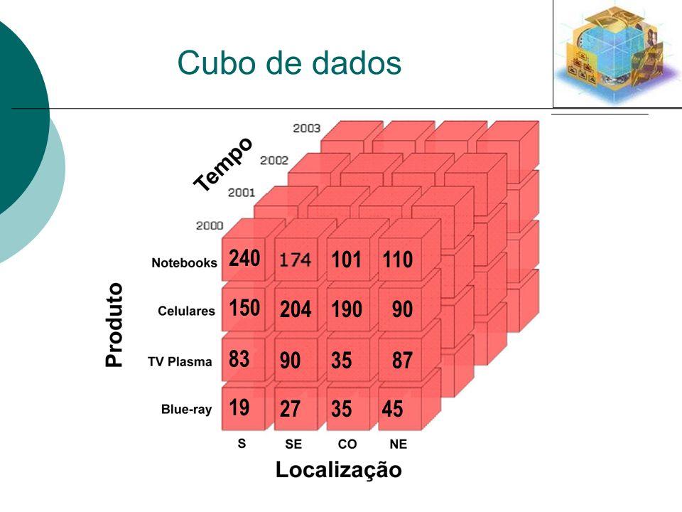 Cubo de dados 101110 240 19090 150 204 3587 83 90 3545 19 27