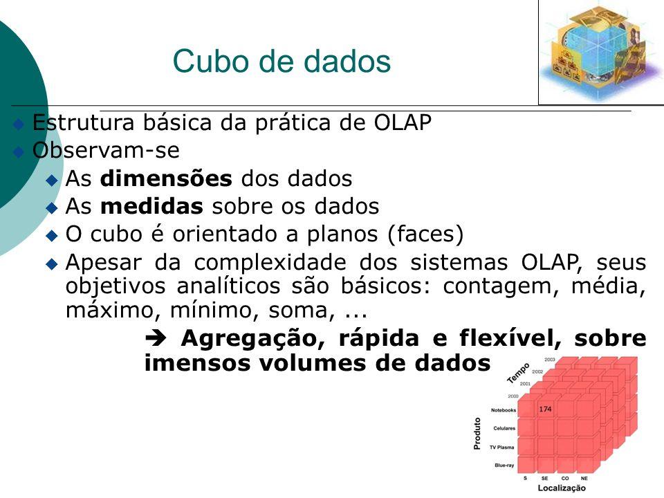 u Estrutura básica da prática de OLAP u Observam-se u As dimensões dos dados u As medidas sobre os dados u O cubo é orientado a planos (faces) u Apesa