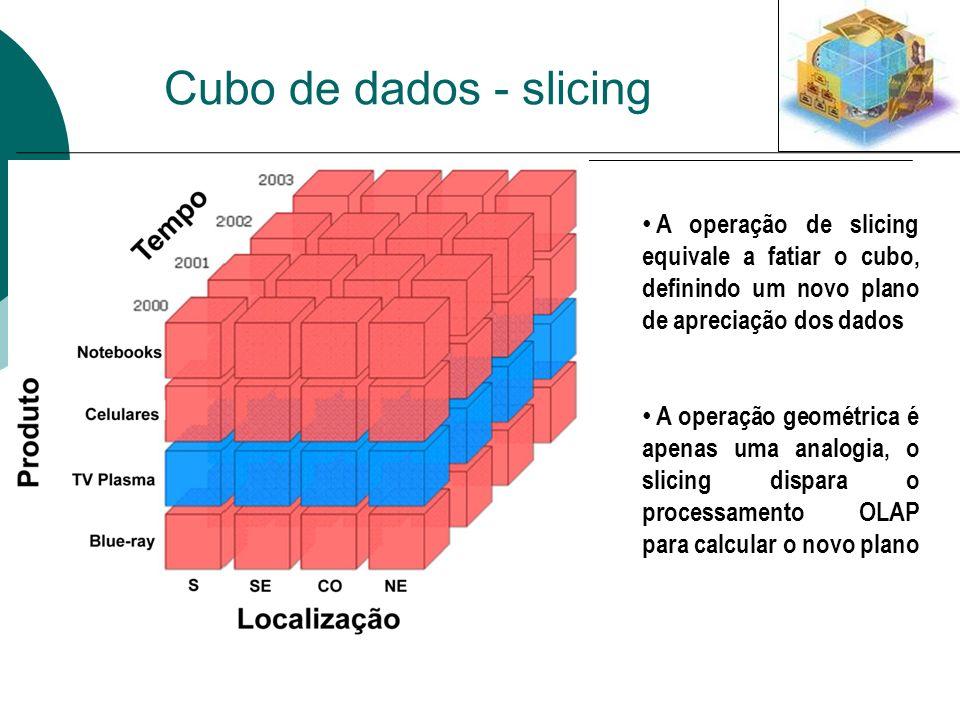Cubo de dados - slicing A operação de slicing equivale a fatiar o cubo, definindo um novo plano de apreciação dos dados A operação geométrica é apenas