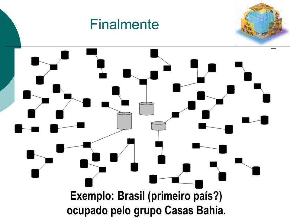 Finalmente Exemplo: Brasil (primeiro país?) ocupado pelo grupo Casas Bahia.
