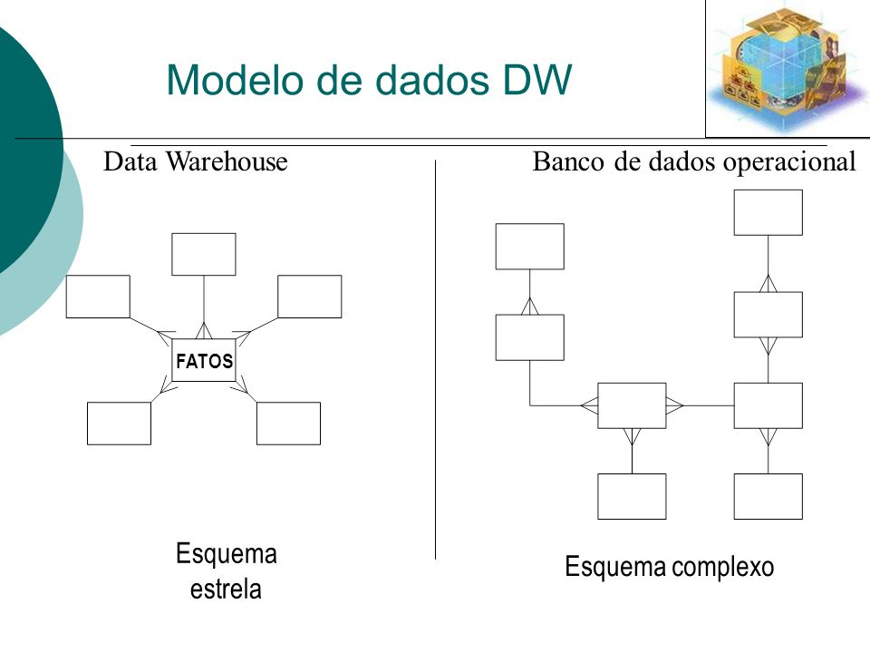 Modelo de dados DW Banco de dados operacional Esquema complexo Data Warehouse FATOS Esquema estrela