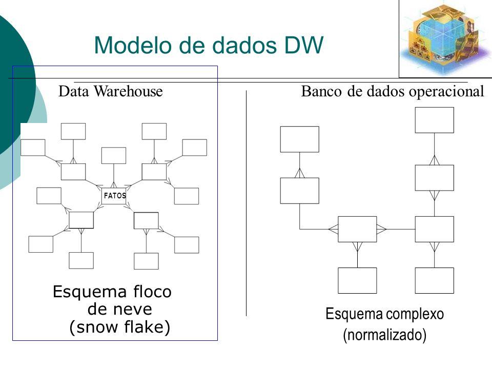 Banco de dados operacional Esquema complexo (normalizado) Esquema floco de neve (snow flake) Data Warehouse Modelo de dados DW FATOS