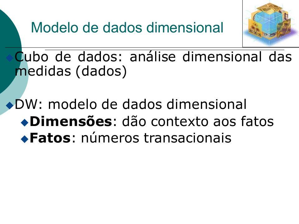 Modelo de dados dimensional u Cubo de dados: análise dimensional das medidas (dados) DW: modelo de dados dimensional u Dimensões: dão contexto aos fat