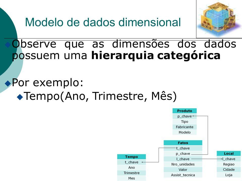 u Observe que as dimensões dos dados possuem uma hierarquia categórica u Por exemplo: u Tempo(Ano, Trimestre, Mês) Modelo de dados dimensional