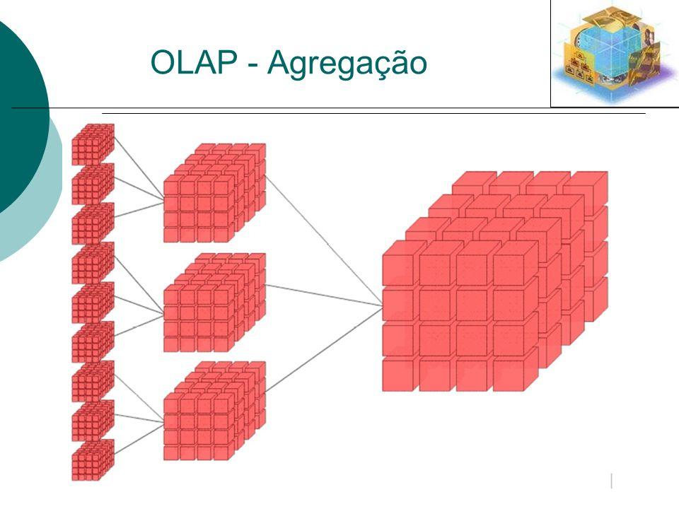 OLAP - Agregação