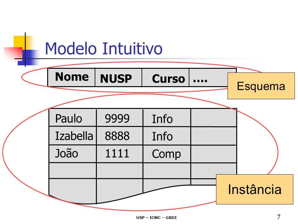 USP – ICMC – GBDI 7 Modelo Intuitivo Esquema Instância Nome NUSPCurso Paulo Izabella João 9999 8888 1111 Info Comp ….