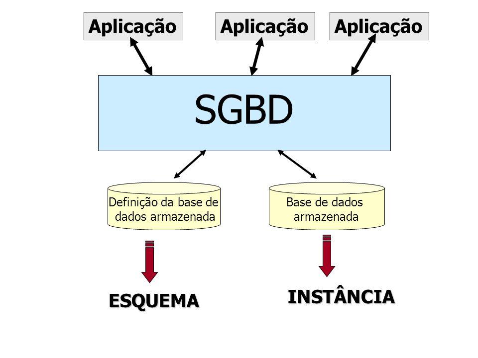 Definição da base de dados armazenada Base de dados armazenada SGBD Aplicação ESQUEMA INSTÂNCIA