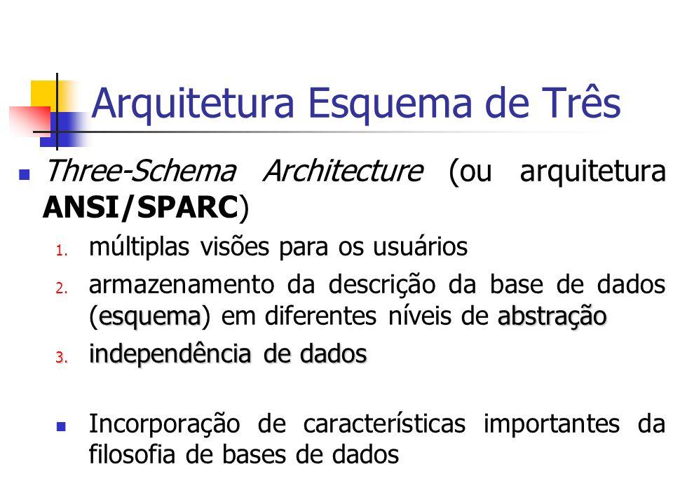 Arquitetura Esquema de Três Three-Schema Architecture (ou arquitetura ANSI/SPARC) 1. múltiplas visões para os usuários esquemaabstração 2. armazenamen