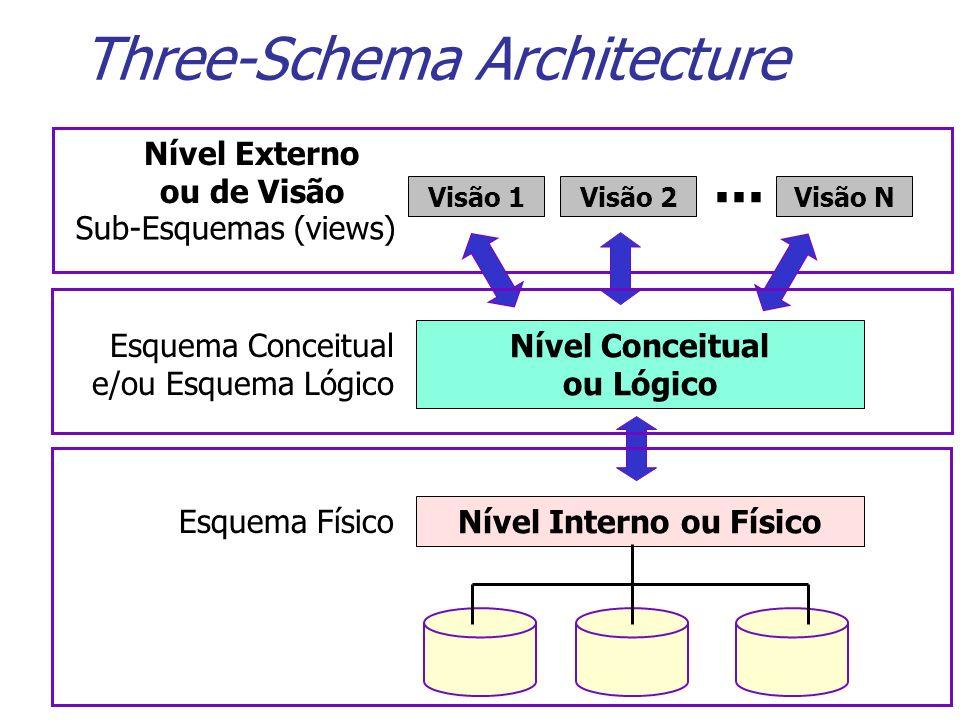 Three-Schema Architecture Nível Externo ou de Visão Visão 1Visão 2Visão N... Nível Conceitual ou Lógico Nível Interno ou Físico Esquema Conceitual e/o