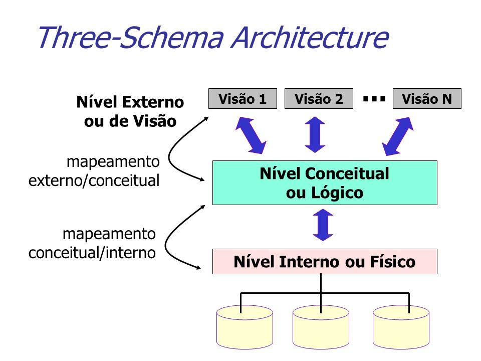 Three-Schema Architecture Nível Externo ou de Visão Visão 1Visão 2Visão N... Nível Conceitual ou Lógico Nível Interno ou Físico mapeamento externo/con