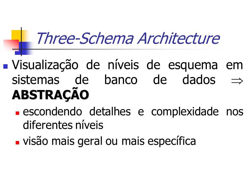 Three-Schema Architecture ABSTRAÇÃO Visualização de níveis de esquema em sistemas de banco de dados ABSTRAÇÃO escondendo detalhes e complexidade nos d