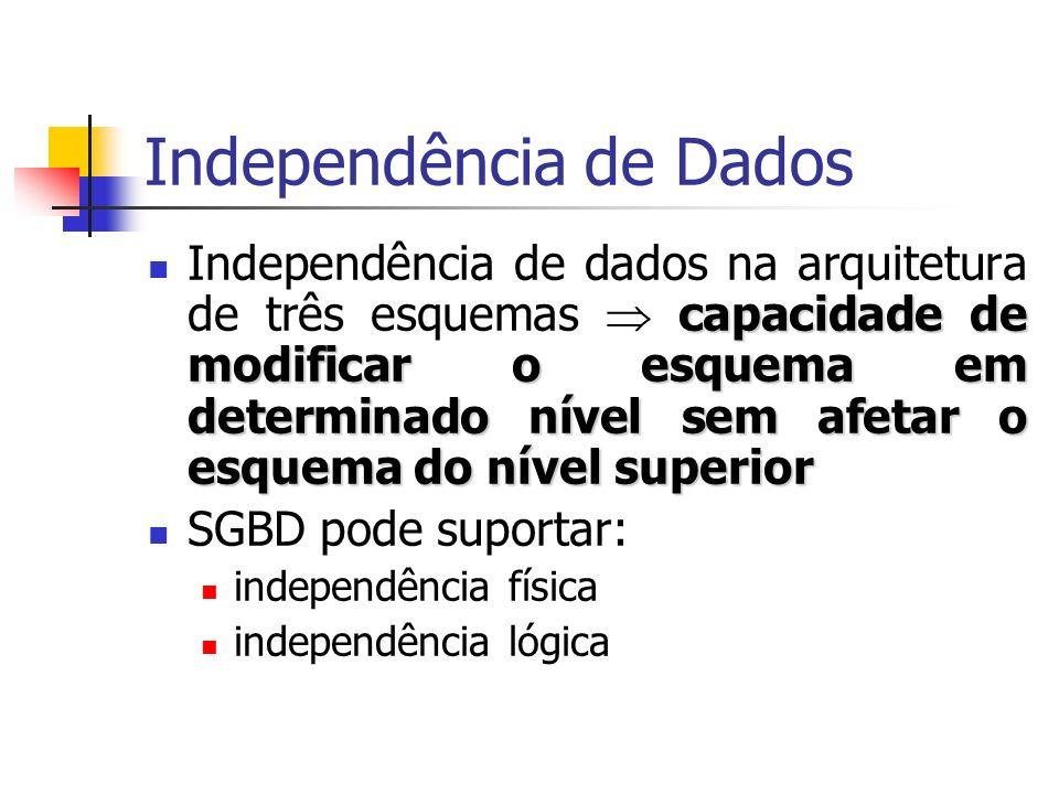 Independência de Dados capacidade de modificar o esquema em determinado nível sem afetar o esquema do nível superior Independência de dados na arquite