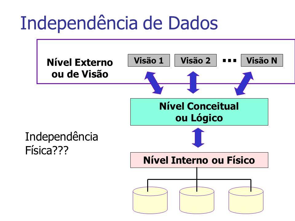 Independência de Dados Nível Externo ou de Visão Visão 1Visão 2Visão N... Nível Conceitual ou Lógico Nível Interno ou Físico Independência Física???