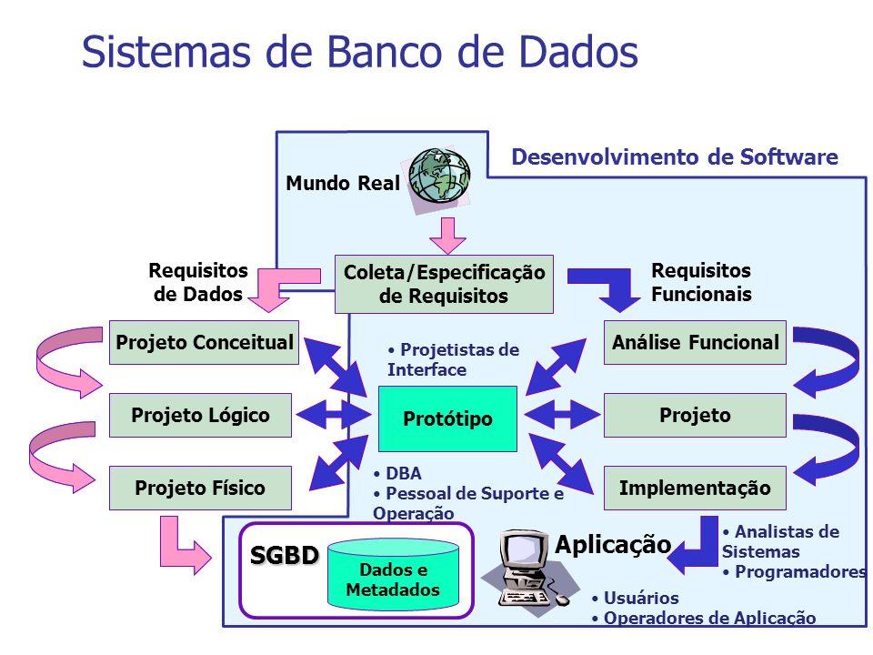 Dados e Metadados SGBD Aplicação Mundo Real Requisitos Funcionais Requisitos de Dados DBA Pessoal de Suporte e Operação Analistas de Sistemas Programa