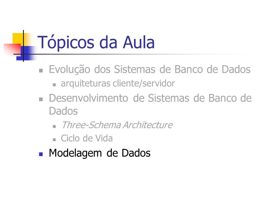Tópicos da Aula Evolução dos Sistemas de Banco de Dados arquiteturas cliente/servidor Desenvolvimento de Sistemas de Banco de Dados Three-Schema Archi