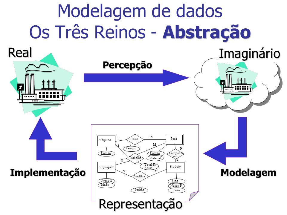 Abstração Modelagem de dados Os Três Reinos - Abstração Produto Sigla Nome-P Peso Verifica Padrão Empregado Código Idade Trabalha Peça Máquina Usina C