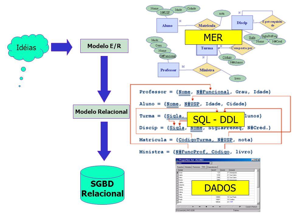 Idéias Modelo E/R Modelo Relacional SGBD Relacional MER SQL - DDL DADOS