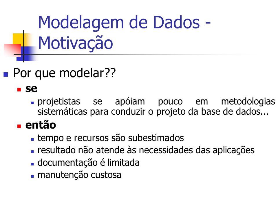 Modelagem de Dados - Motivação Por que modelar?? se projetistas se apóiam pouco em metodologias sistemáticas para conduzir o projeto da base de dados.