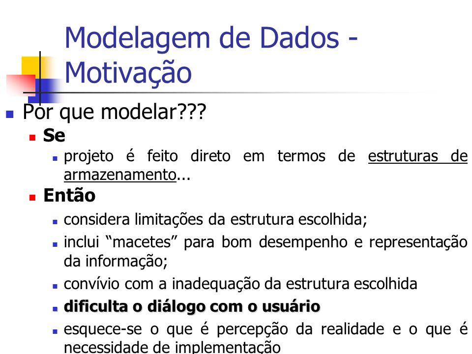 Modelagem de Dados - Motivação Por que modelar??? Se projeto é feito direto em termos de estruturas de armazenamento... Então considera limitações da