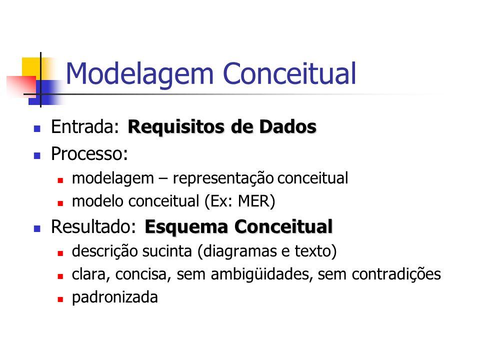 Modelagem Conceitual Requisitos de Dados Entrada: Requisitos de Dados Processo: modelagem – representação conceitual modelo conceitual (Ex: MER) Esque