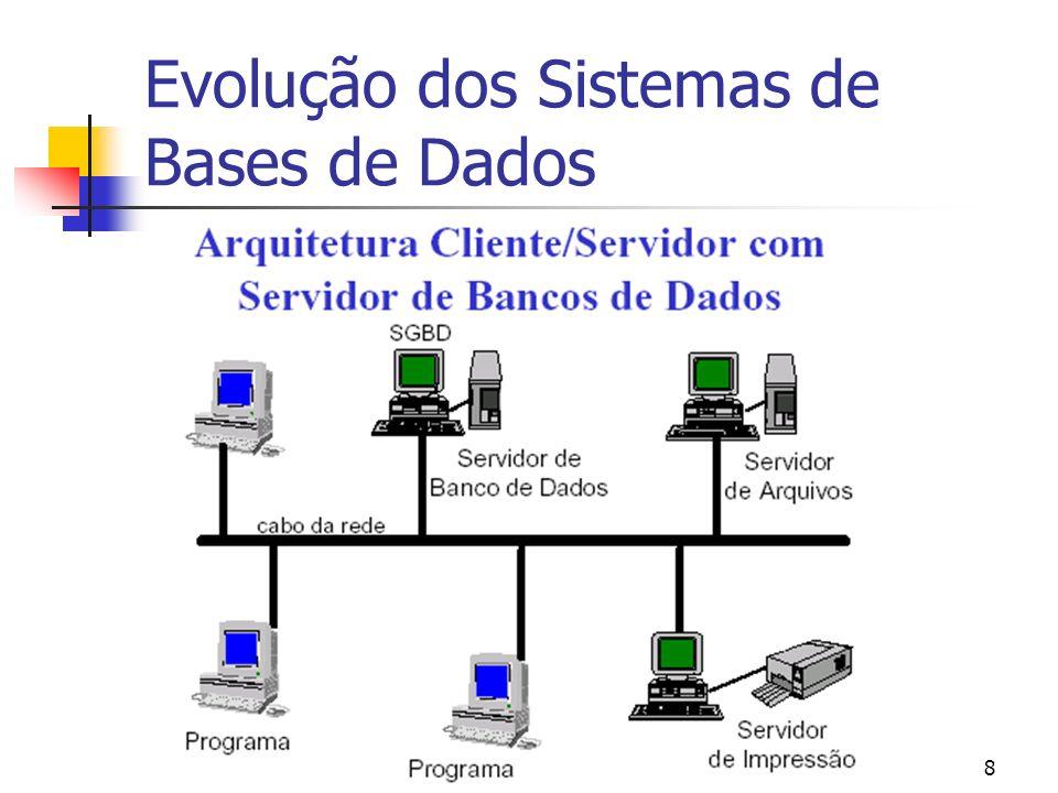 USP – ICMC - GBDI 8 Evolução dos Sistemas de Bases de Dados