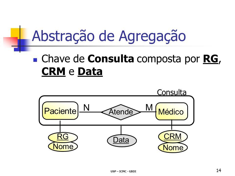 USP – ICMC - GBDI 14 Abstração de Agregação Chave de Consulta composta por RG, CRM e Data Data Paciente Médico Atende N M Consulta Nome RG CRM