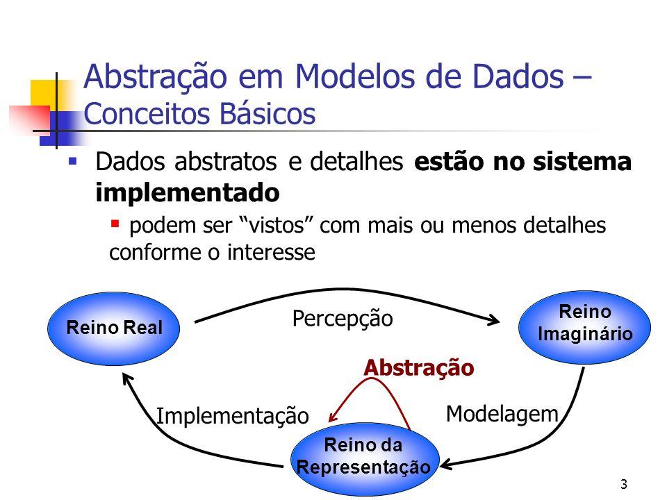 USP – ICMC - GBDI 3 Dados abstratos e detalhes estão no sistema implementado podem ser vistos com mais ou menos detalhes conforme o interesse Abstração em Modelos de Dados – Conceitos Básicos Abstração Reino Imaginário Reino Real Reino da Representação Percepção Modelagem Implementação