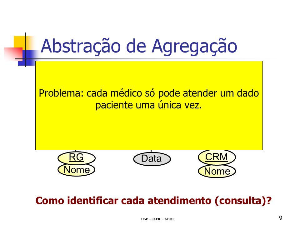 USP – ICMC - GBDI 9 Nome Abstração de Agregação Ex: parte do DER para uma aplicação Consultório Médico RG Data Paciente Médico Atende N M CRM Como ide