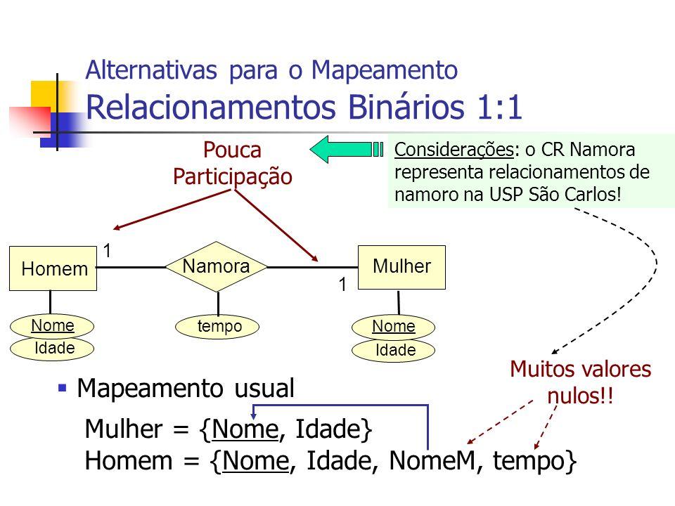 Idade Homem MulherNamora 1 1 Nome Pouca Participação Alternativas para o Mapeamento Relacionamentos Binários 1:1 Idade Nome tempo Considerações: o CR