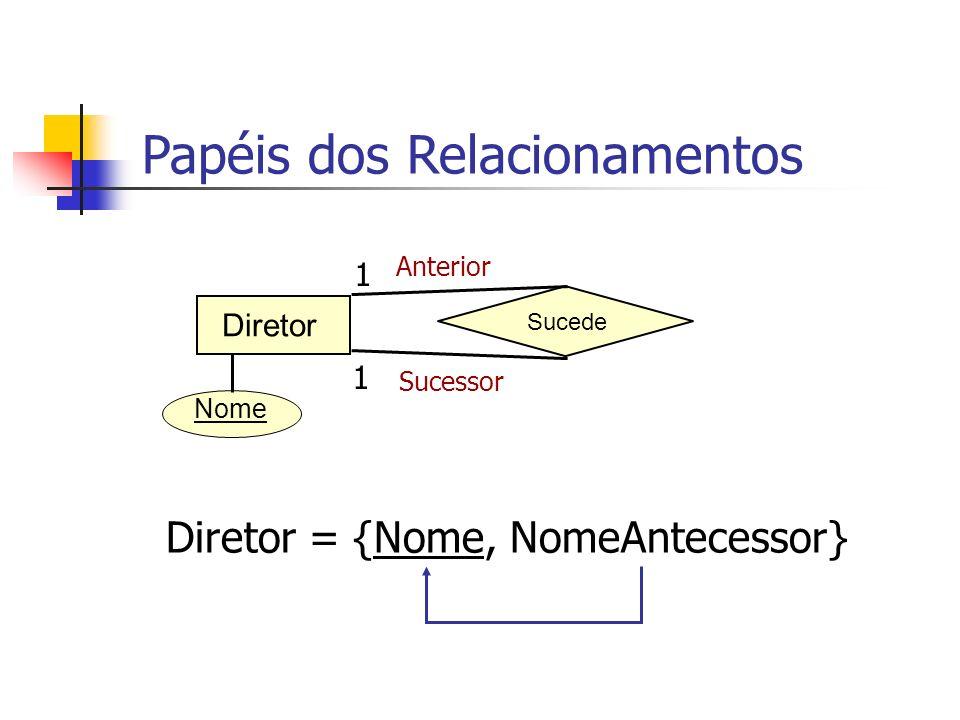 Diretor = {Nome, NomeAntecessor} Sucede Diretor 1 1 Anterior Sucessor Papéis dos Relacionamentos Nome