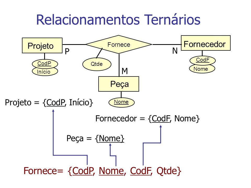 Nome Início CodP Fornecedor CodF Fornece Projeto Qtde P N Nome Peça M Relacionamentos Ternários Projeto = {CodP, Início} Fornecedor = {CodF, Nome} Peç