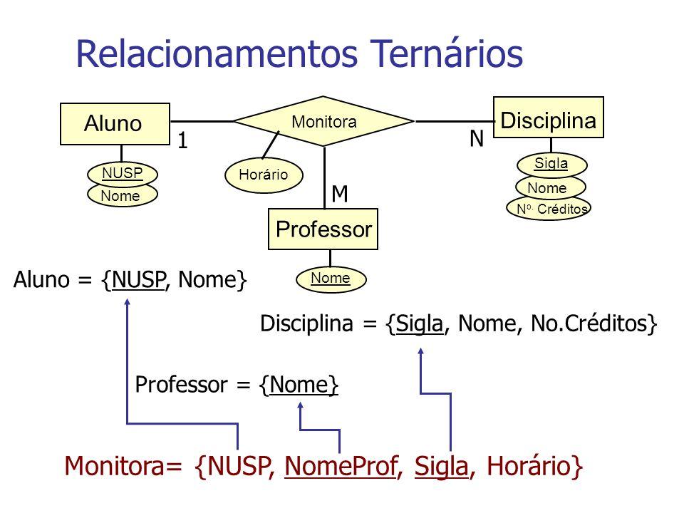 N o. Créditos Nome NUSP Disciplina Sigla Monitora Aluno Horário 1 N Nome Professor M Relacionamentos Ternários Aluno = {NUSP, Nome} Disciplina = {Sigl