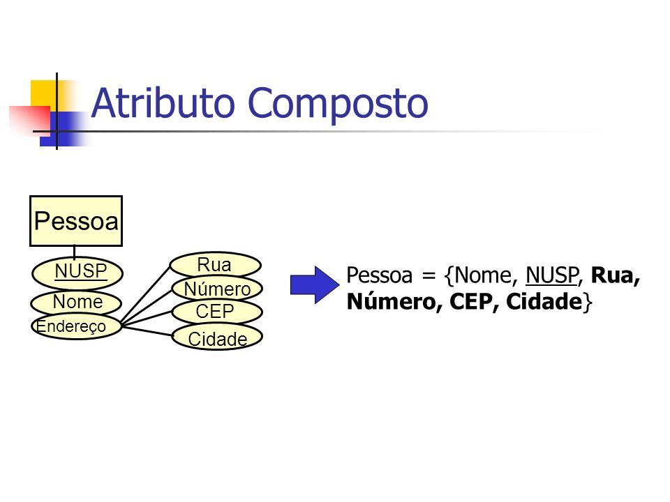 USP – ICMC – GBDI25 Passo 7 Como mapear atributos multivalorados.