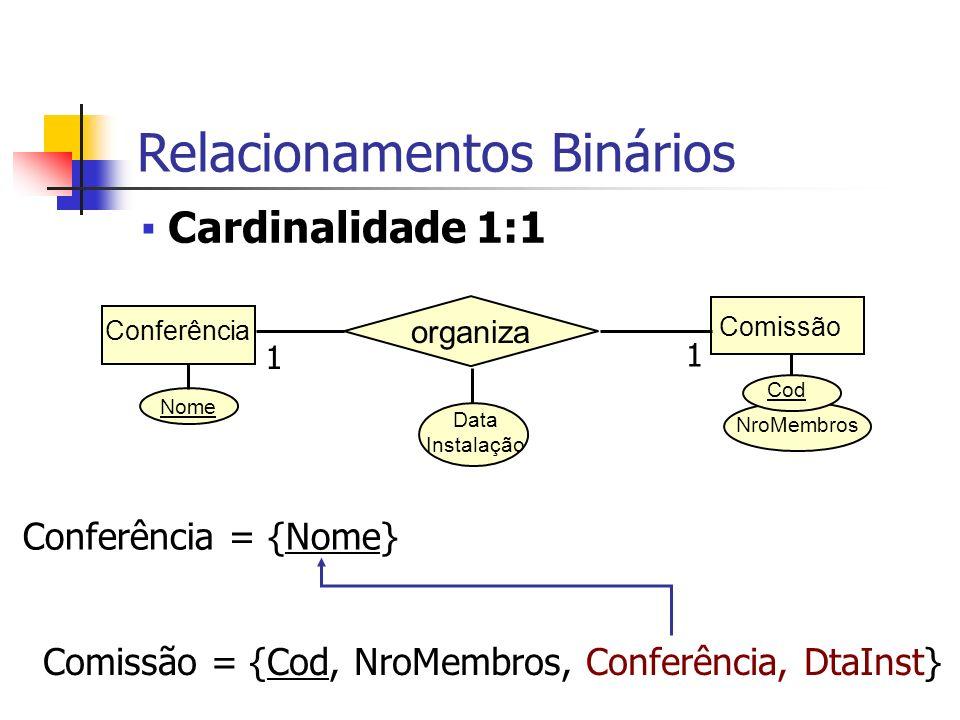 Nome Comissão organiza Conferência Data Instalação 1 1 Conferência = {Nome, CodComissão, DtaInst} Comissão = {Cod, NroMembros} NroMembros Cod Relacionamentos Binários Cardinalidade 1:1