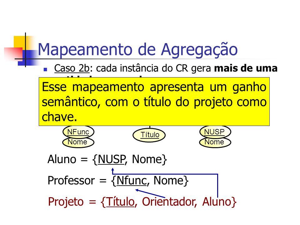 Caso 2b: cada instância do CR gera mais de uma entidade agregada... Mapeamento de Agregação Título Professor Aluno- Pós Orienta MN Projeto Nome NFunc