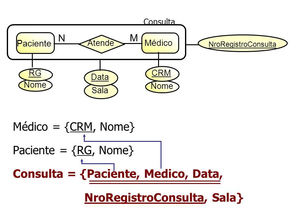 Sala Data Paciente Médico Atende N M Consulta Nome RG CRM NroRegistroConsulta Médico = {CRM, Nome} Paciente = {RG, Nome} Consulta = {Paciente, Medico,