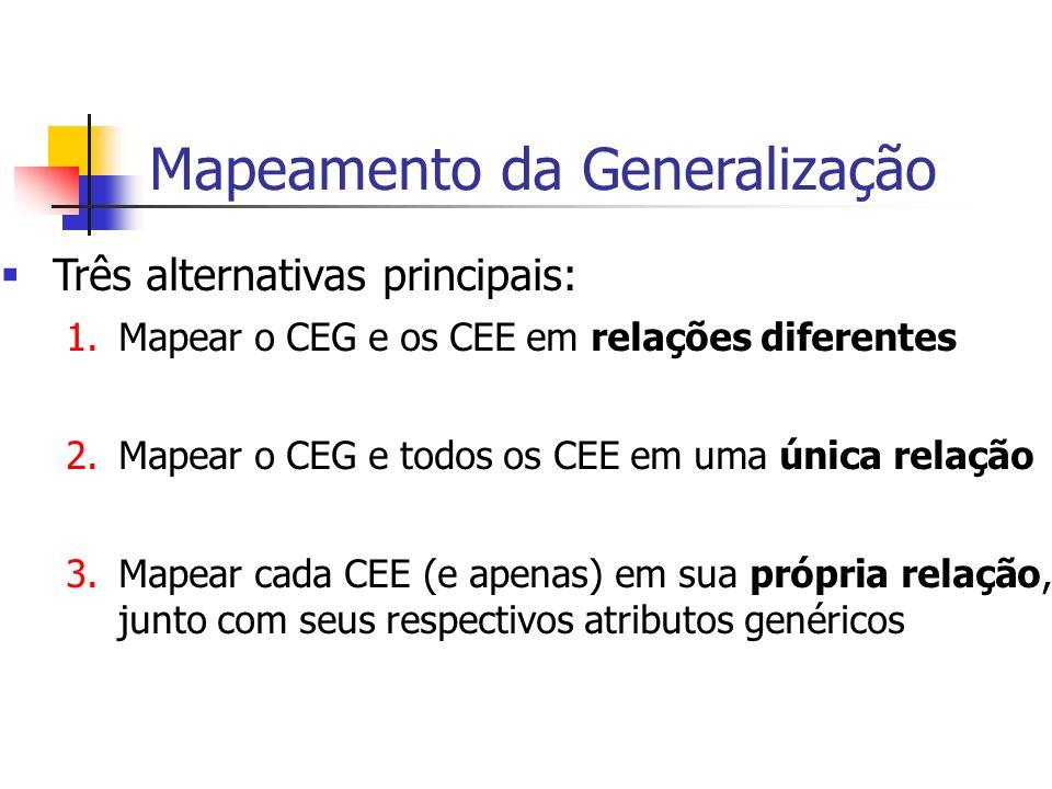 Três alternativas principais: 1.Mapear o CEG e os CEE em relações diferentes 2.Mapear o CEG e todos os CEE em uma única relação 3.Mapear cada CEE (e a