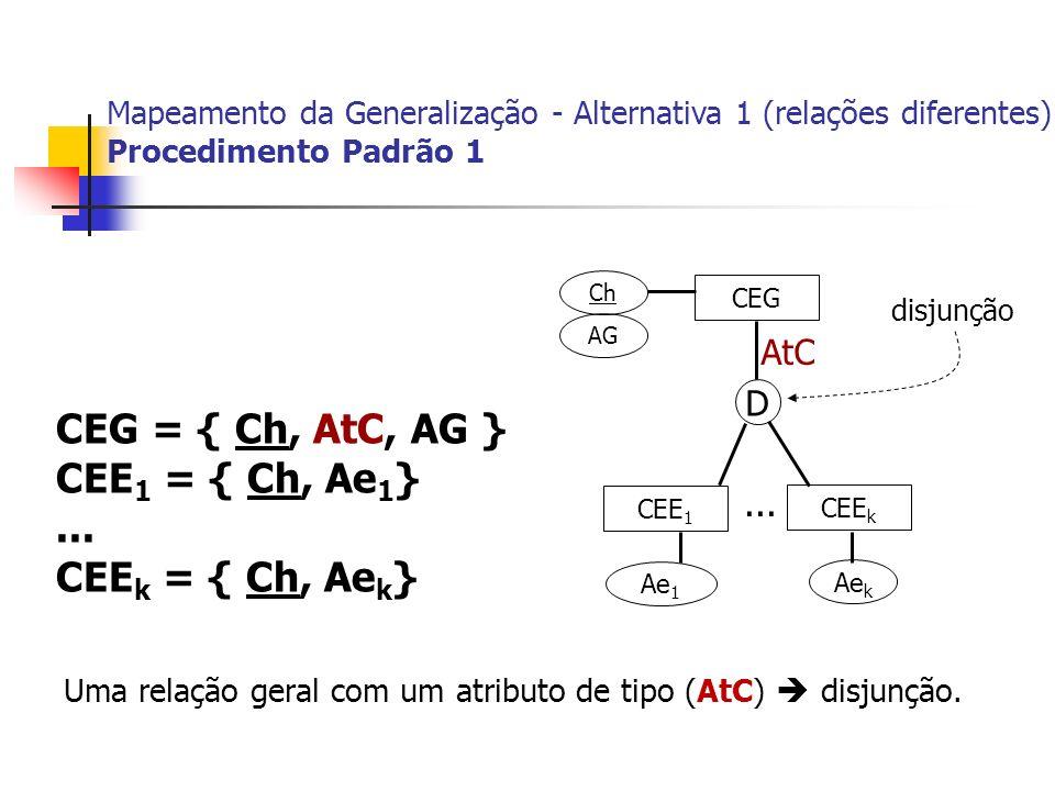 CEG CEE 1 CEE k Ch AG Ae 1 Ae k... CEG = { Ch, AtC, AG } CEE 1 = { Ch, Ae 1 }... CEE k = { Ch, Ae k } Mapeamento da Generalização - Alternativa 1 (rel