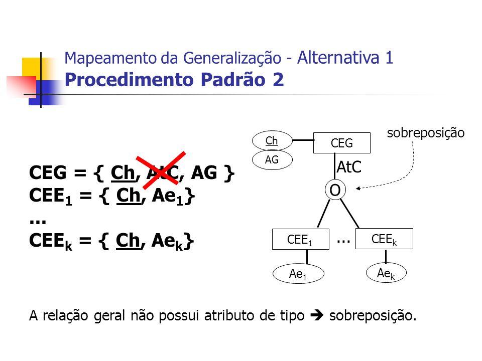 CEG = { Ch, AtC, AG } CEE 1 = { Ch, Ae 1 }... CEE k = { Ch, Ae k } CEG CEE 1 CEE k Ch AG Ae 1 Ae k... Mapeamento da Generalização - Alternativa 1 Proc