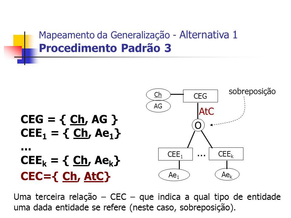 CEG CEE 1 CEE k Ch AG Ae 1 Ae k... CEG = { Ch, AG } CEE 1 = { Ch, Ae 1 }... CEE k = { Ch, Ae k } CEC={ Ch, AtC} Mapeamento da Generalização - Alternat