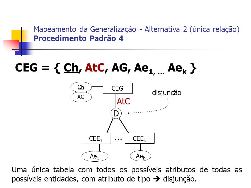 CEG CEE 1 CEE k Ch AG Ae 1 Ae k... CEG = { Ch, AtC, AG, Ae 1,... Ae k } Mapeamento da Generalização - Alternativa 2 (única relação) Procedimento Padrã