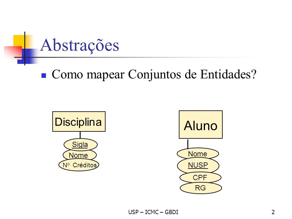 Abstrações Como mapear Conjuntos de Entidades? USP – ICMC – GBDI2 Disciplina Nome N o. Créditos Sigla Aluno Nome NUSP CPF RG