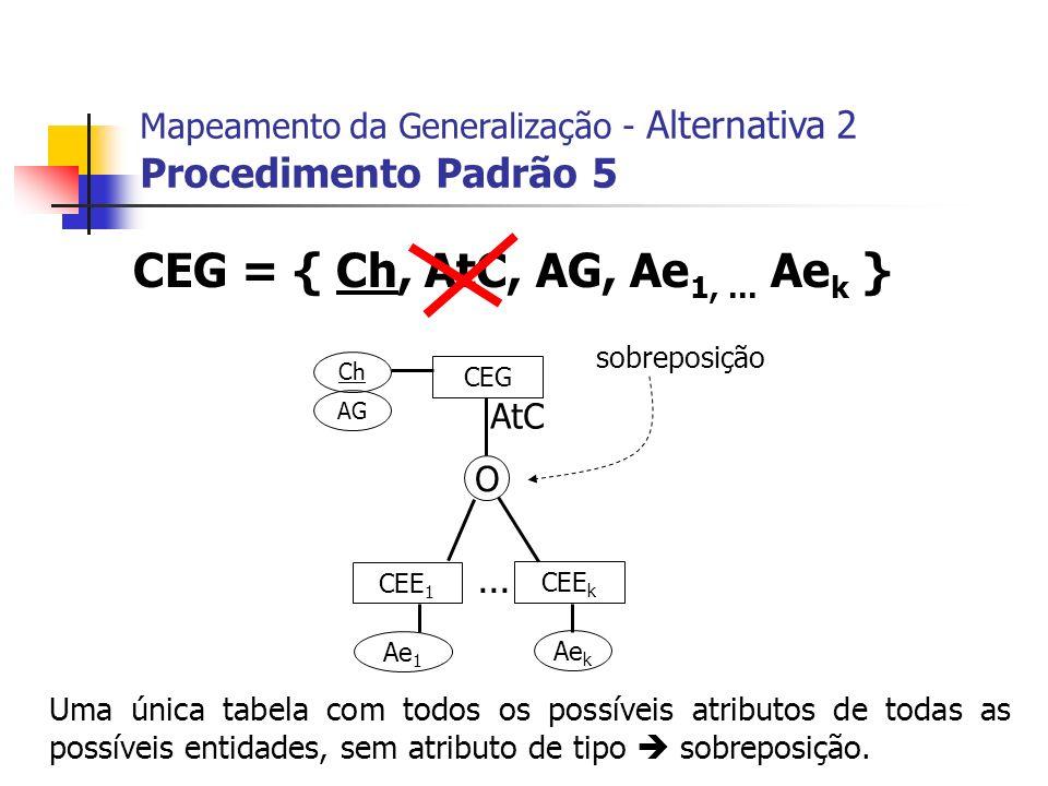 CEG CEE 1 CEE k Ch AG Ae 1 Ae k... Mapeamento da Generalização - Alternativa 2 Procedimento Padrão 5 CEG = { Ch, AtC, AG, Ae 1,... Ae k } O AtC sobrep